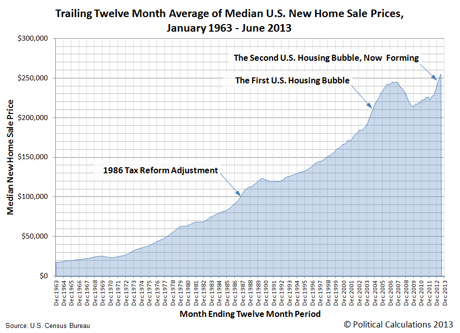 Trailing Twelve Month Moving Average of U.S. Median New Home Sale Prices, December 1963 to June 2013