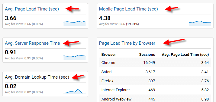 Site performance report in Google Analytics