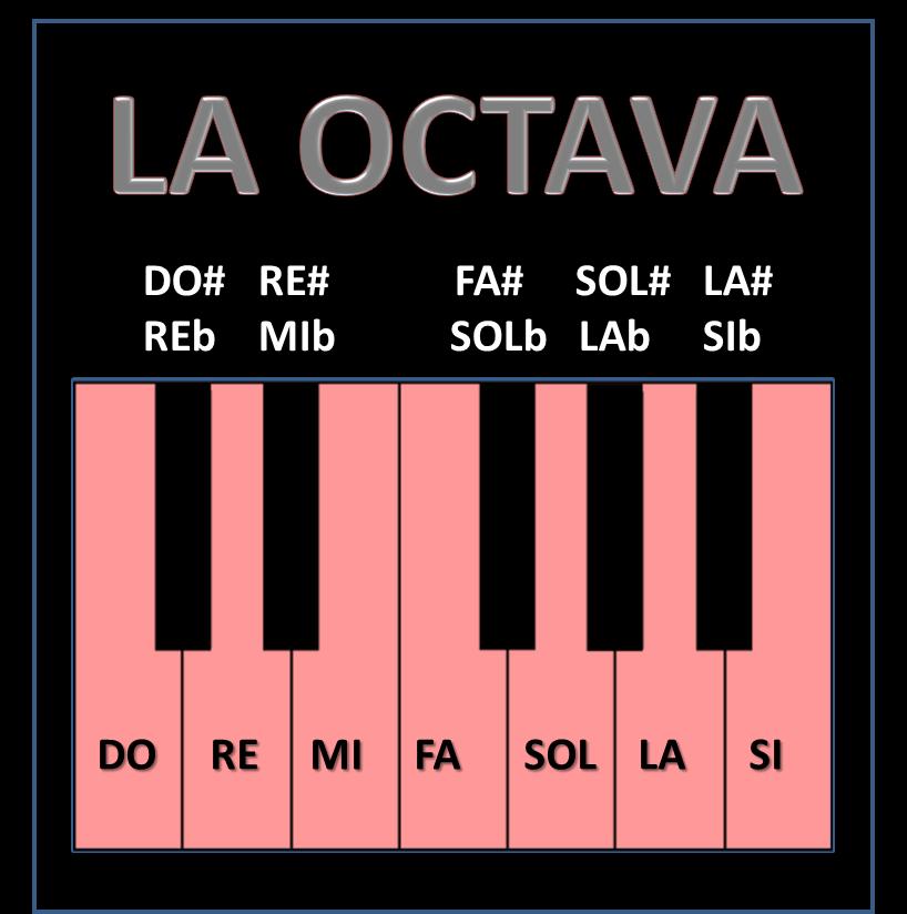 Frecuencia de las notas musicales fisica