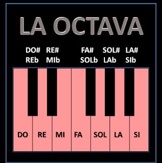 Octava musical en un teclado