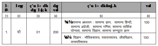 MP Vyapam Exam Pattern