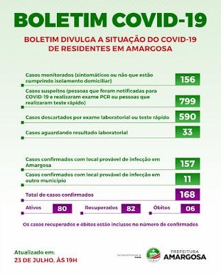 Dos 168 confirmados, 82 são os recuperados de Covid-19 em Amargosa nesta quinta