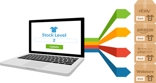Stock Management System Project For Final Year | Lovelycoding org