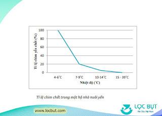 Bảng thống kê tỷ lệ chim yến chết theo nhiệt độ.