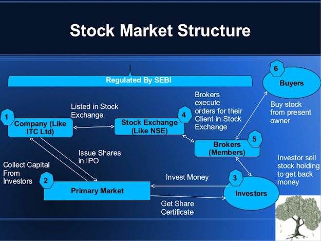 STRUCTURE AND OVERVIEW OF SHARE MARKET IN INDIA