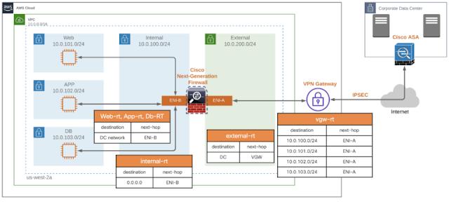 Cisco Security, Cisco Learning, Cisco Tutorial and Material, Cisco Guides, Cisco Online Exam