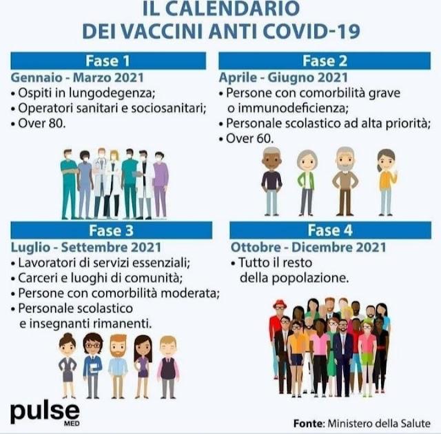 Il Calendario dei Vaccini Anti Covid-19