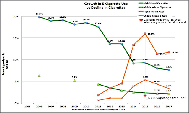 National Youth Tobacco Survey 2005 - 2017
