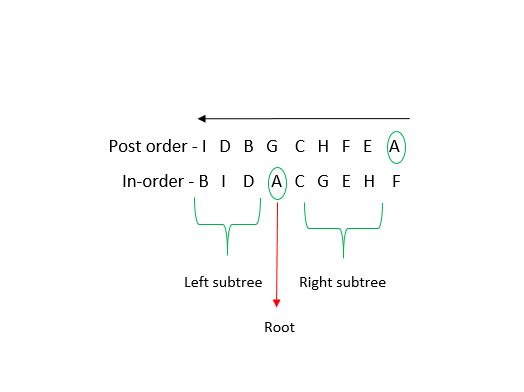 Post-order to In-order