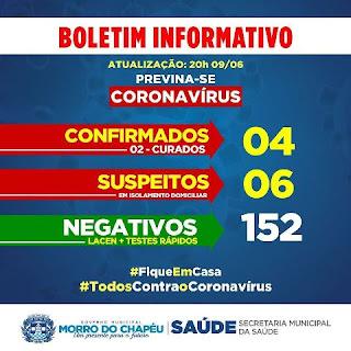Boletim de coronavírus em Morro do Chapéu