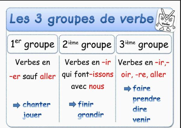 أساسيات في اللغة الفرنسية