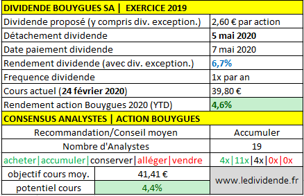 Action Bouygues dividende exercice 2019/2020