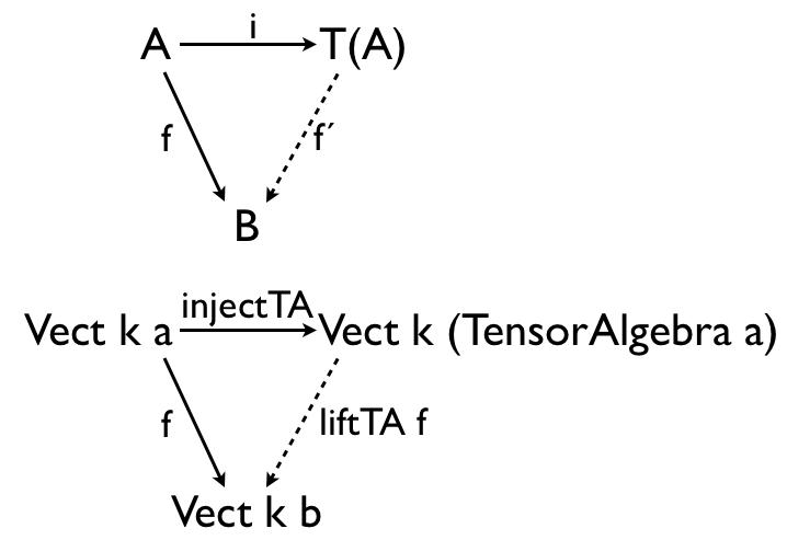 Haskell for Maths: The Tensor Algebra Monad