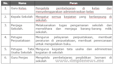 Tabel informasi tentang peran-peran yang ada di sekolah www.simplenews.me