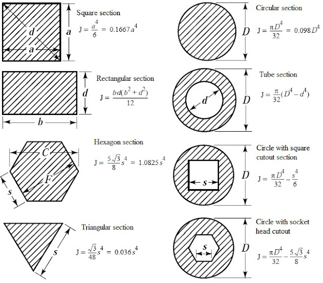 beam body diagram also shear force and bending moment diagram