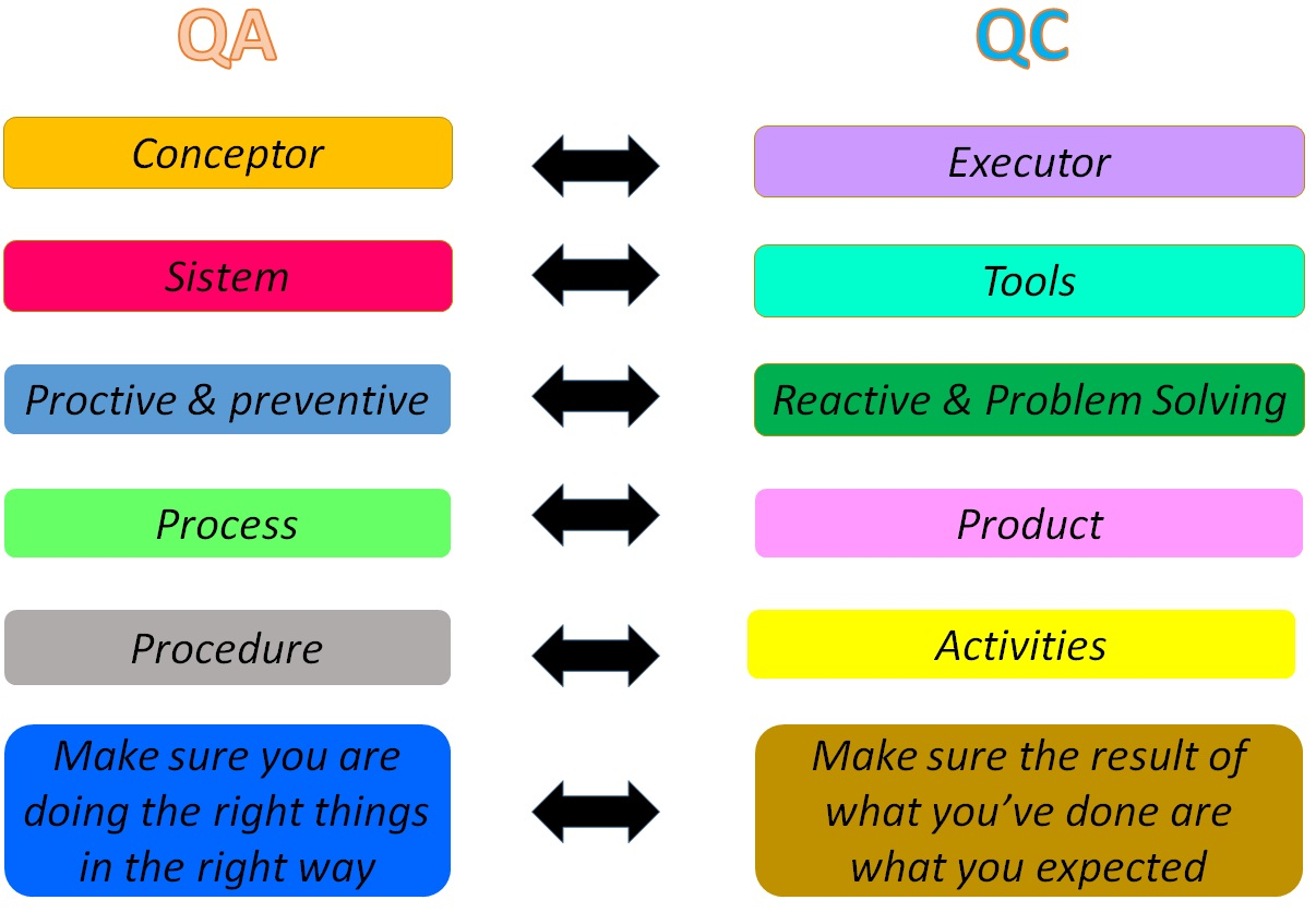 Quality Assurance Vs Quality Control Cognoscenti Consulting Group