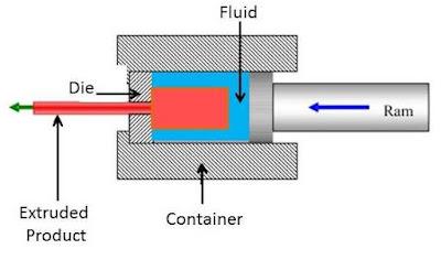 Hydrostatic Extrusion (Ekstrusi Hidrostatik)