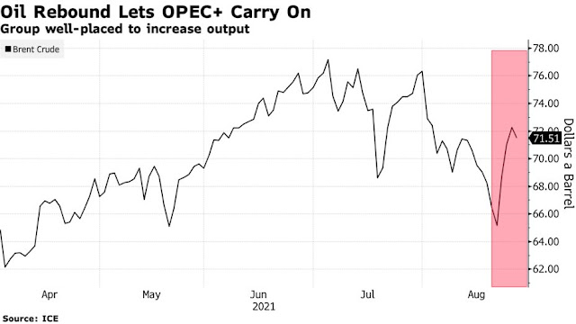 OPEC+ Seen Sticking to Planned Output Hike as Oil Prices Rebound - Bloomberg