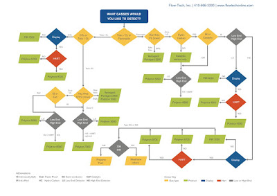 Draeger Transmitter Selection Flow Chart