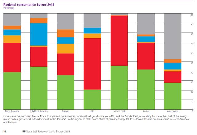 Porcentaje de fuentes de energía por región en el mundo