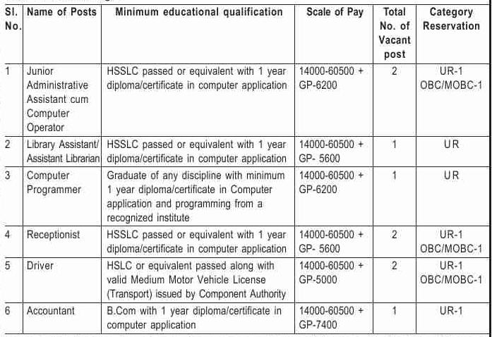 Government Dental College, Dibrugarh Recruitment 2020: