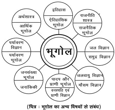 11 Class Geography Notes in hindi chapter 1 Geography As a Discipline अध्याय - 1 भूगोल एक विषय के रूप में
