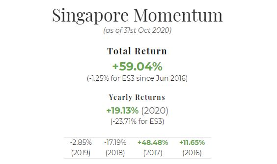 October 2020 Singapore Portfolio Performance Report. Overall = +59.04%, YTD = +19.13%