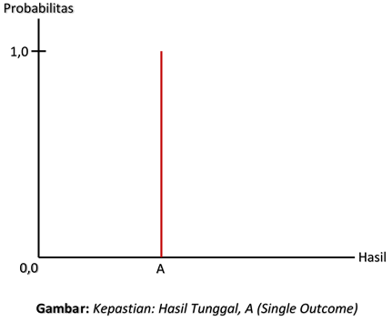 Kepastian: Hasil Tunggal, A (Single Outcome)