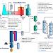 Pembuatan Amonia Menurut Proses Haber-Bosch