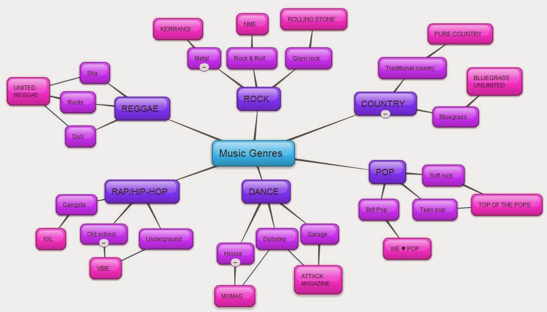 List of music styles