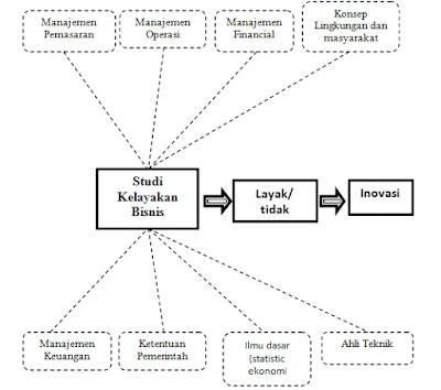 Pengertian dan Tujuan Studi Kelaykan Bisnis