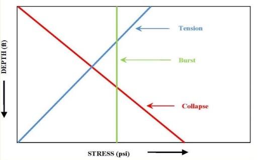 casing burst collapse tension design
