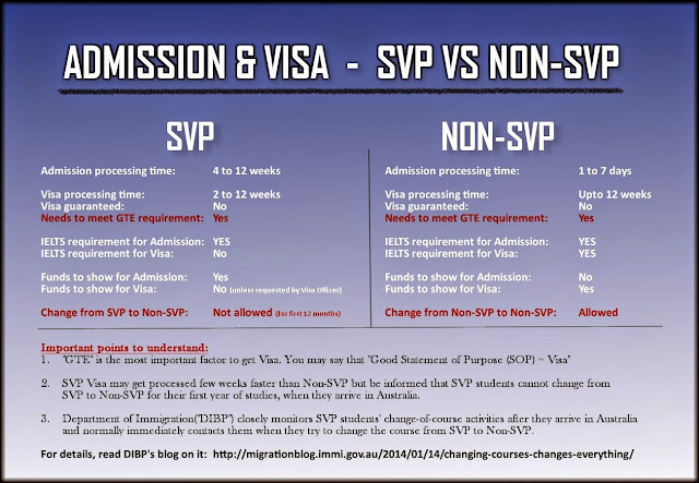 difference between svp and non svp