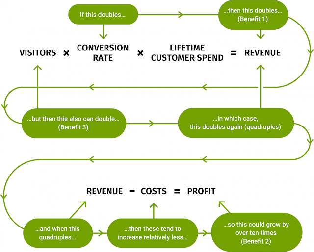 How to Reduce Cost/ Conversion (CPA optimization)