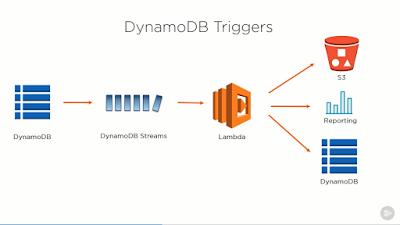 best course to learn DynamoDB online
