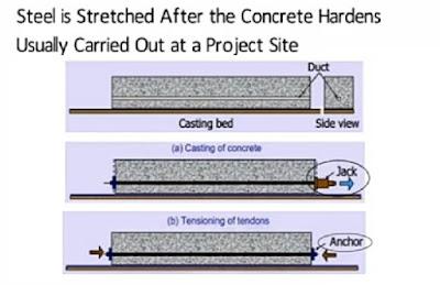 Prestressed Concrete - Definition | Method | Advantages | Disadvantages
