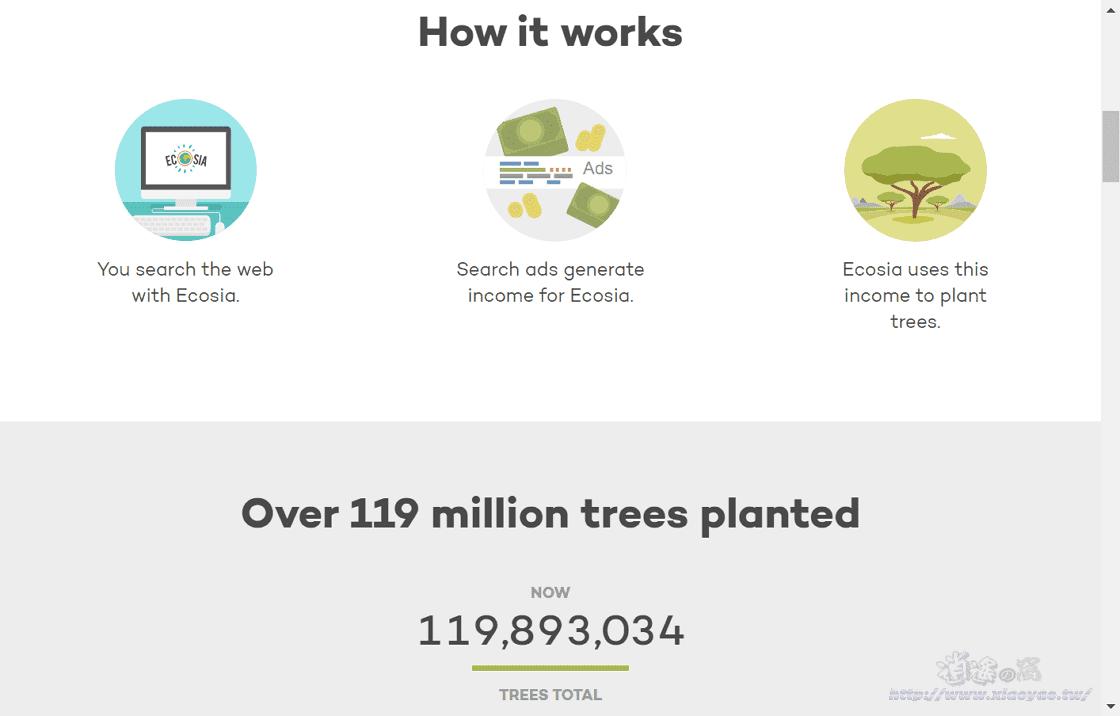 Ecosia 會種樹的搜尋引擎