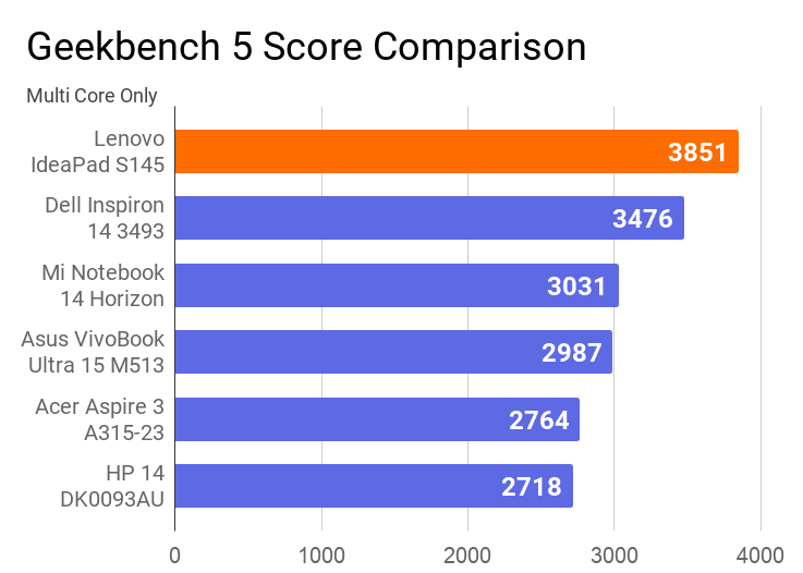 A chart on the comparison of Geekbench 5 Multi core score of this laptop with other laptops.