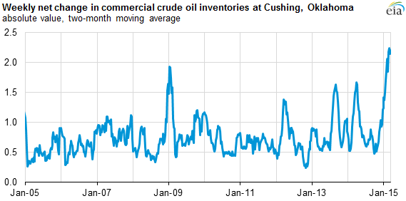 The Eia Reports Cushing Inventory Levels In Previous Two Months Have Changed By About 2 Million Barrels On A Net Basis Years