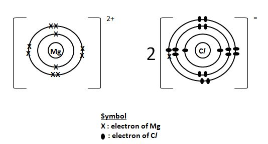 hcl dot cross diagram