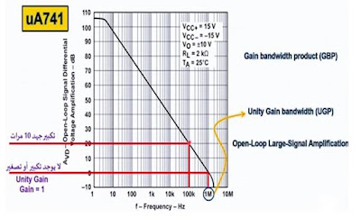 Gain Bandwidth Product