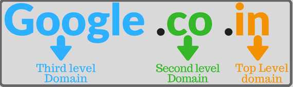 Top level domain name TLD ccTLD
