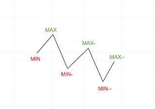 Immagine trend ribassista