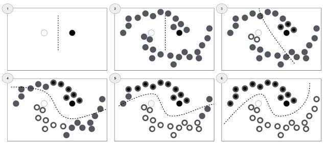 Ajuste iterativo de la frontera de decisión en el aprendizaje semi-supervisado