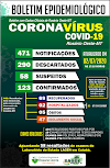 Rosário Oeste tem 69 curados do Covid19. Veja escalada do vírus aqui.