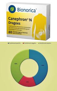 pareri forum canephron n infectii urinare