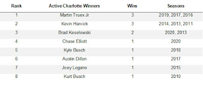 Active Charlotte Motor Speedway Drivers (#NASCAR)