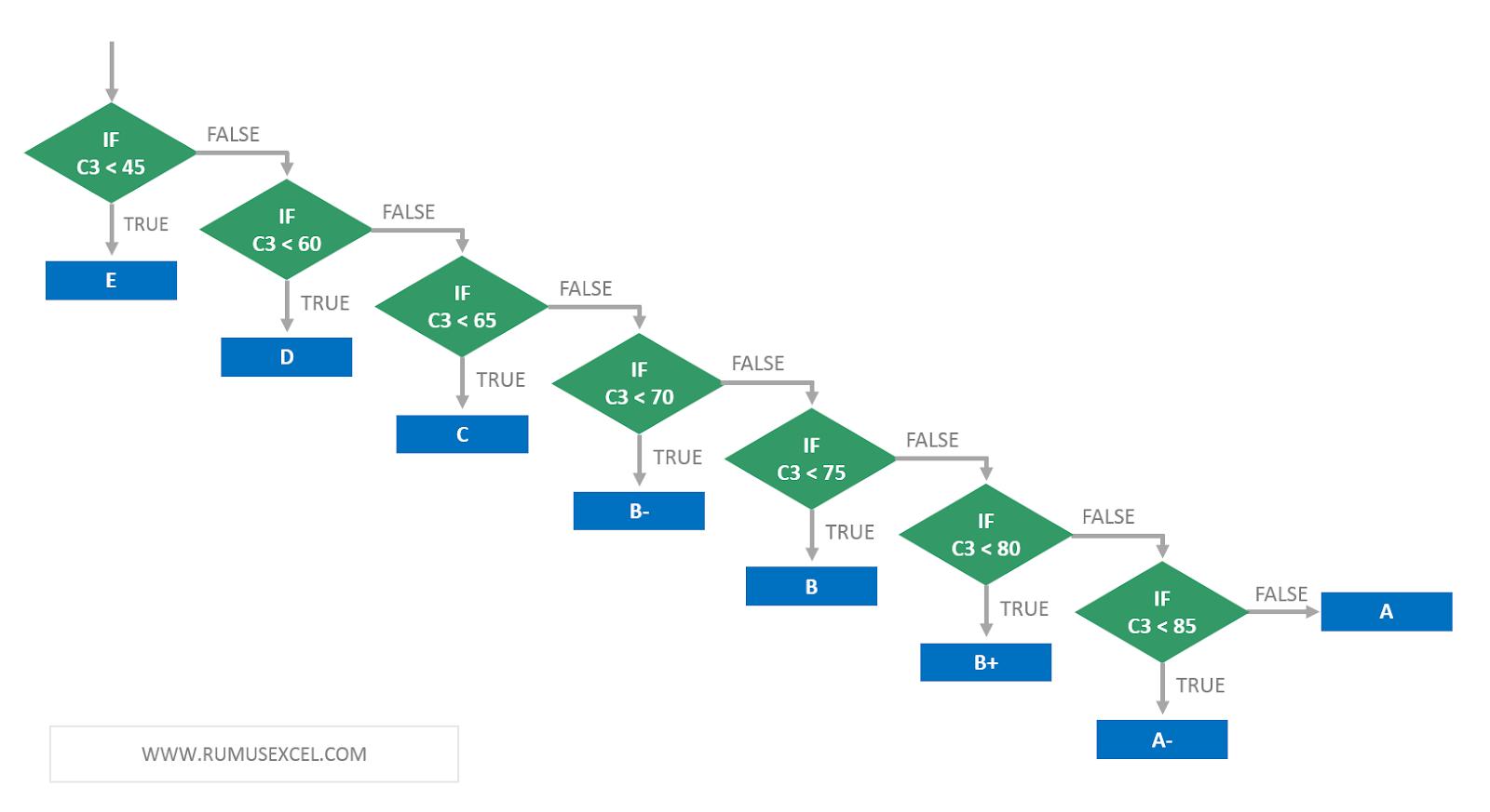 Flowchart pada fungsi IF bertingkat 7