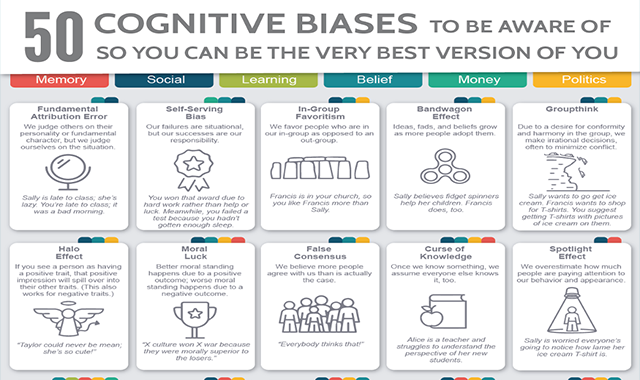 50 Cognitive Biases to be Aware of so You Can be the Very Best Version of You