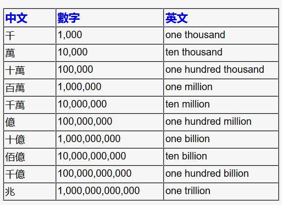 最全面中文數字單位!終于搞明白了!分享吧!